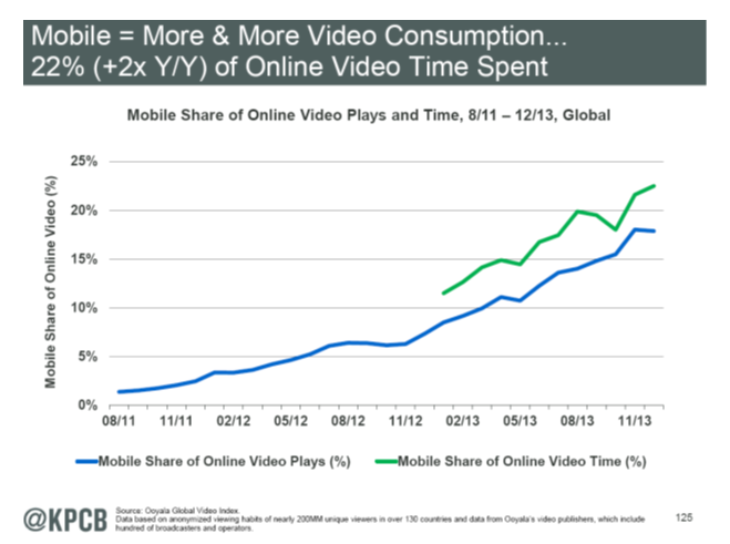 More mobile - more video consumed 6-13-14