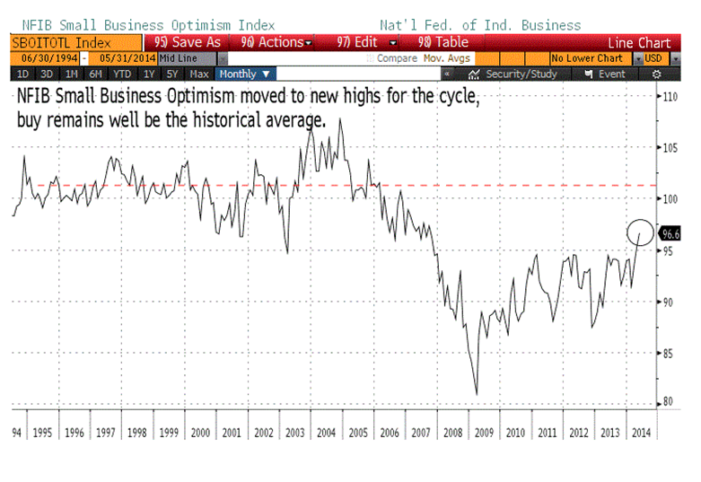 NFIB smal bix optimism 6-13-14