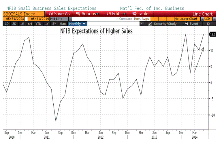 NFIB small biz sales expectations 6-13-14