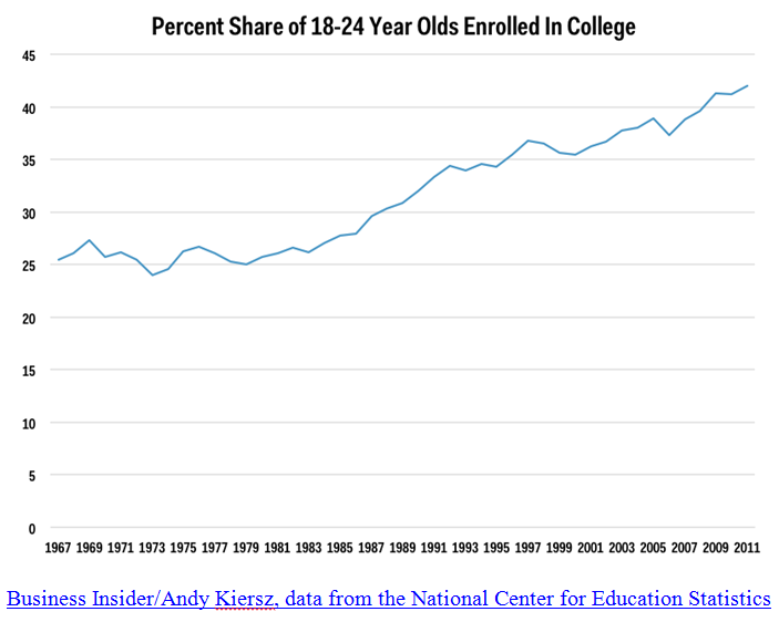 Pct of 18-24 yr olds in College 6-13-14