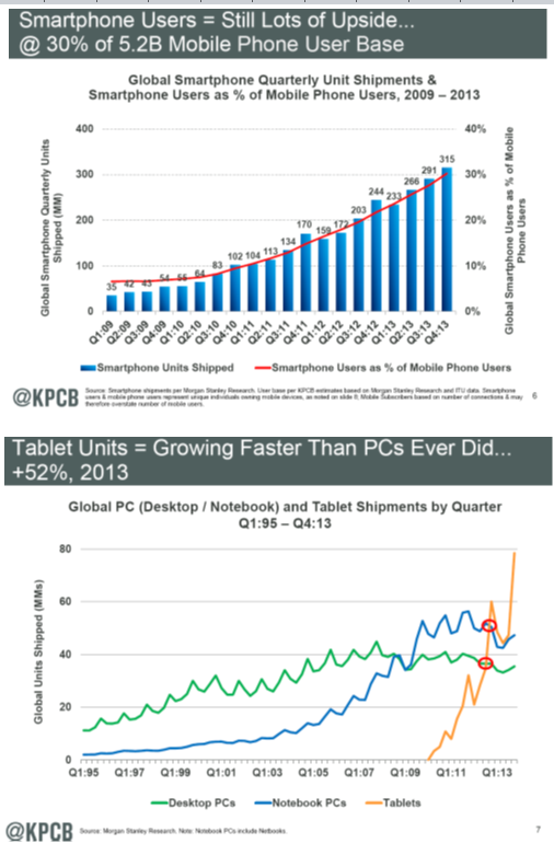 Smartphones and Tablet growth - MM KPCB 6-13-14