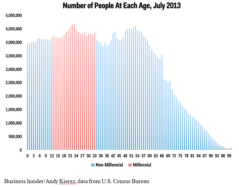 opulation distr by age - Millennials 6-13-14