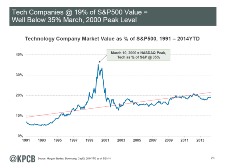tech share of market value MM KPCB 6-13-14